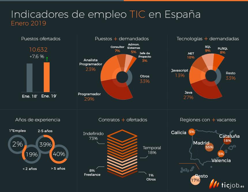 Indicadores del empleo TIC en España