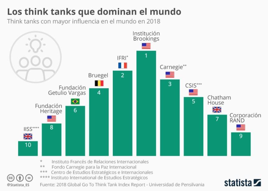 Los Think Tanks mas influyentes del mundo