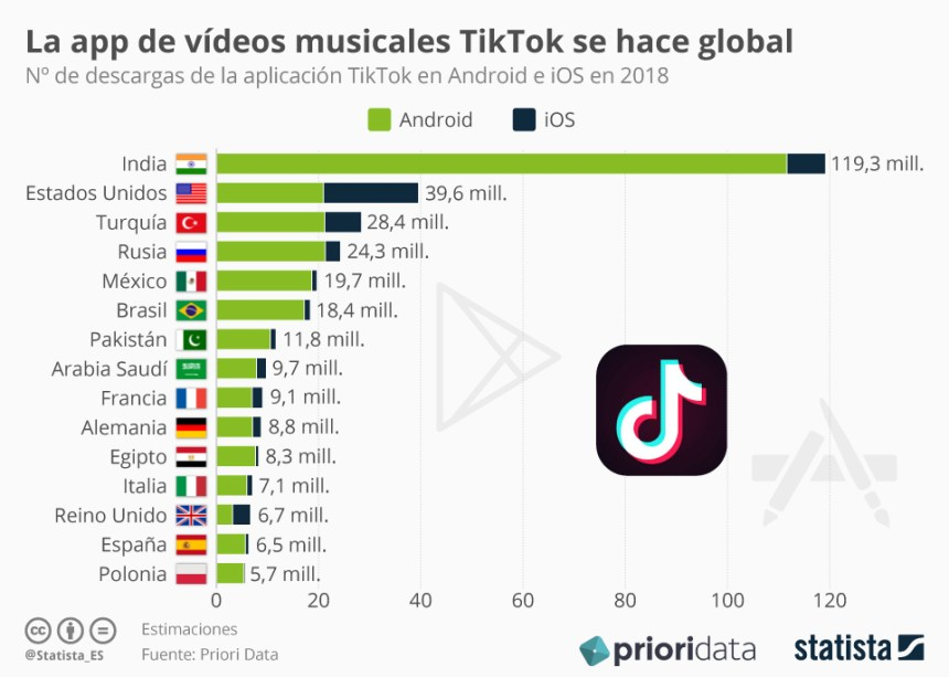 Descargas de la APP de TikTok por países