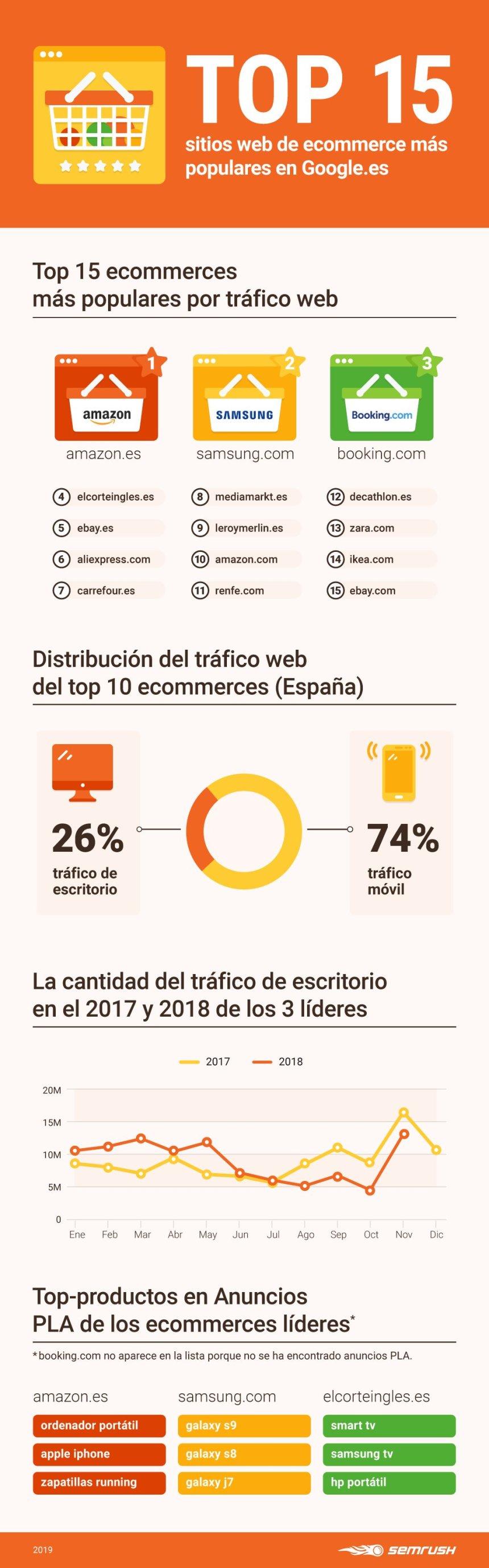 Top 15 sitios de Comercio Electrónico en España
