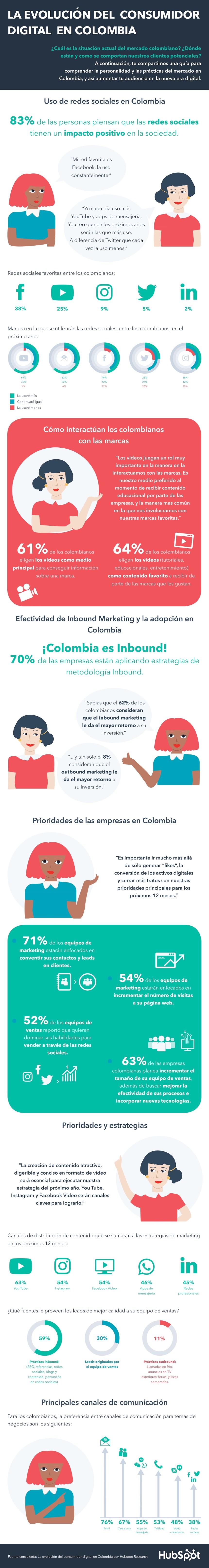 La evolución del consumidor digital en Colombia