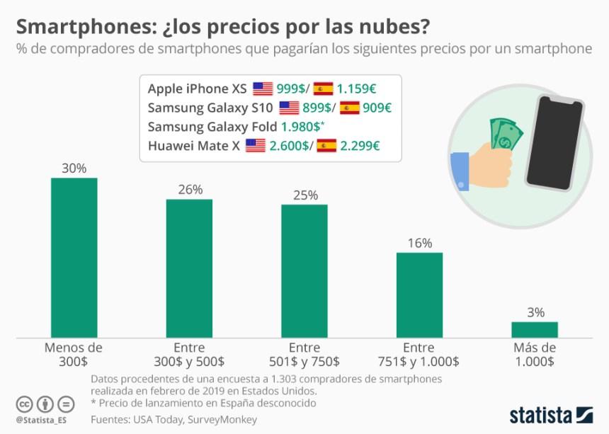 ¿Cuánto estamos dispuestos a pagar por un móvil?