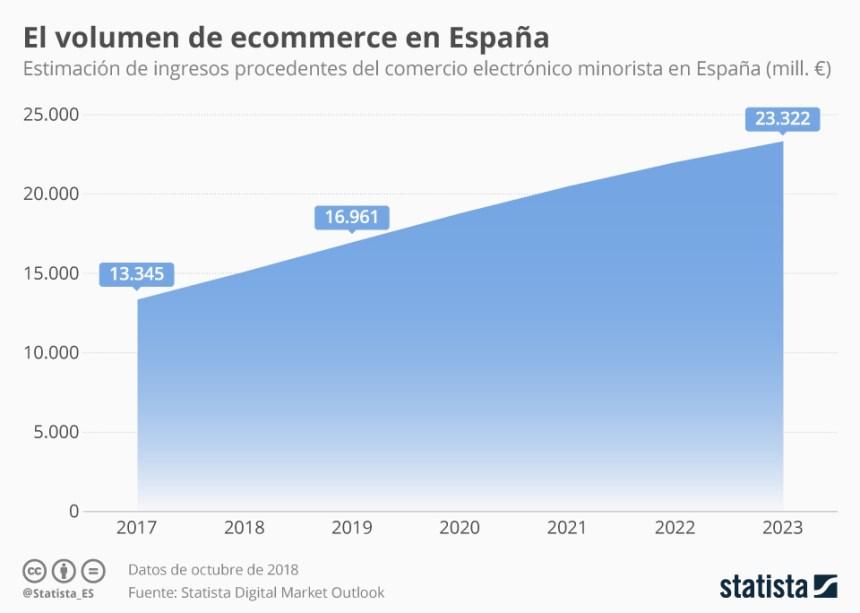 Evolución de las ventas de Comercio Electrónico en España