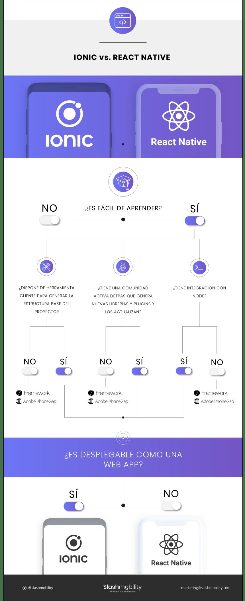 Ionic vs React Native
