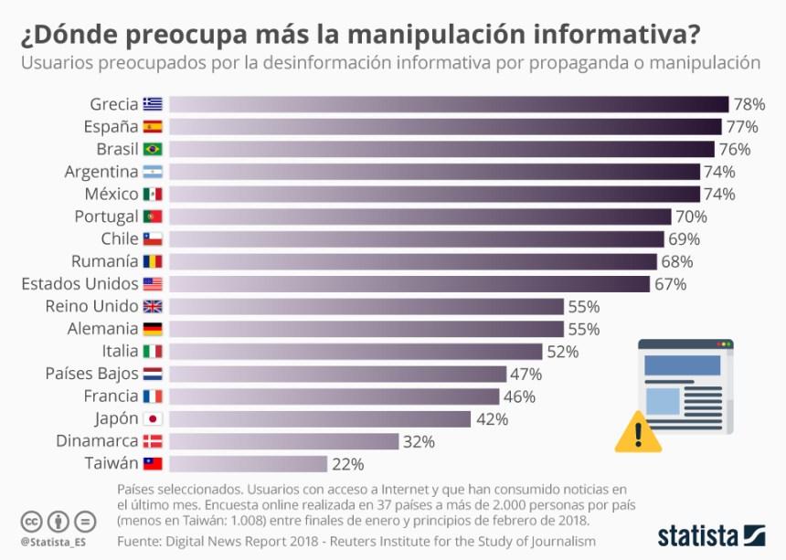 Países donde más preocupa la manipulación informativa