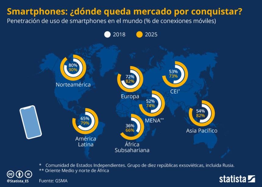 Penetración del smartphone en el Mundo