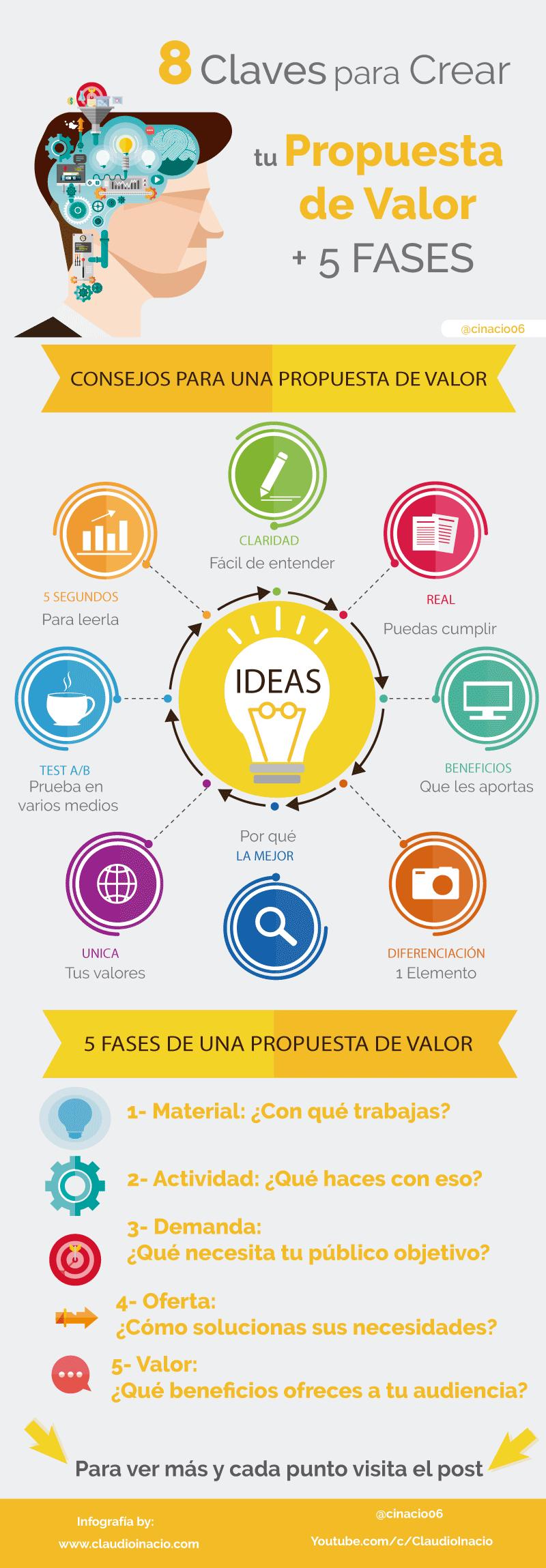 8 claves y 5 fases para crear tu Propuesta de Valor