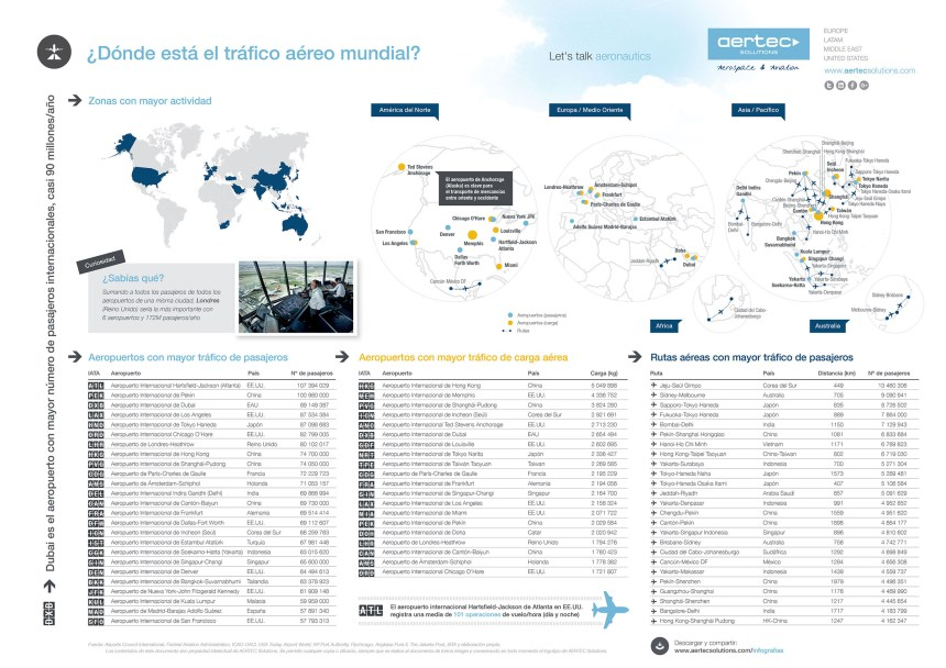 Dónde está el tráfico aéreo mundial
