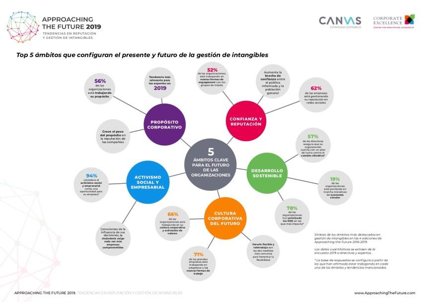 5 ámbitos del presente y futuro de la gestión de intangibles en las empresas