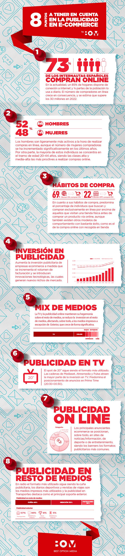 8 puntos sobre la publicidad en Comercio Electrónico