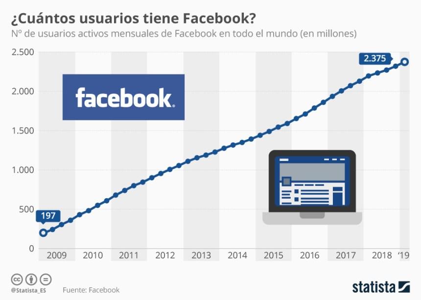 Evolución de los usuarios de Facebook