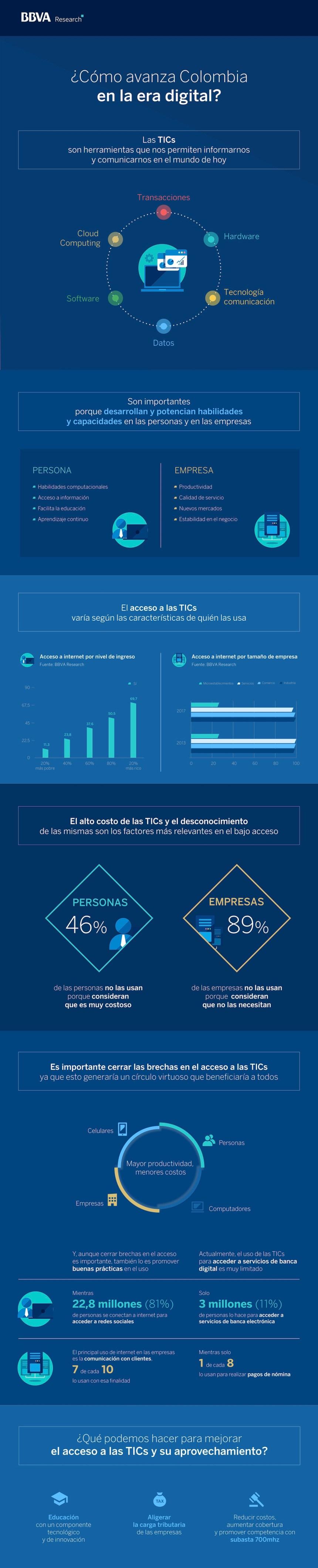 Estado de la digitalización en Colombia