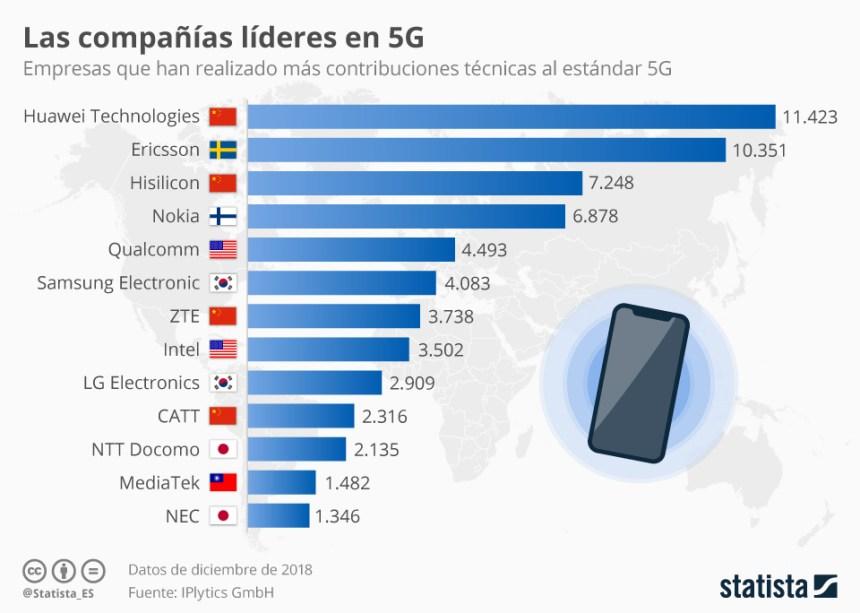 Empresas que lideran la tecnología 5G