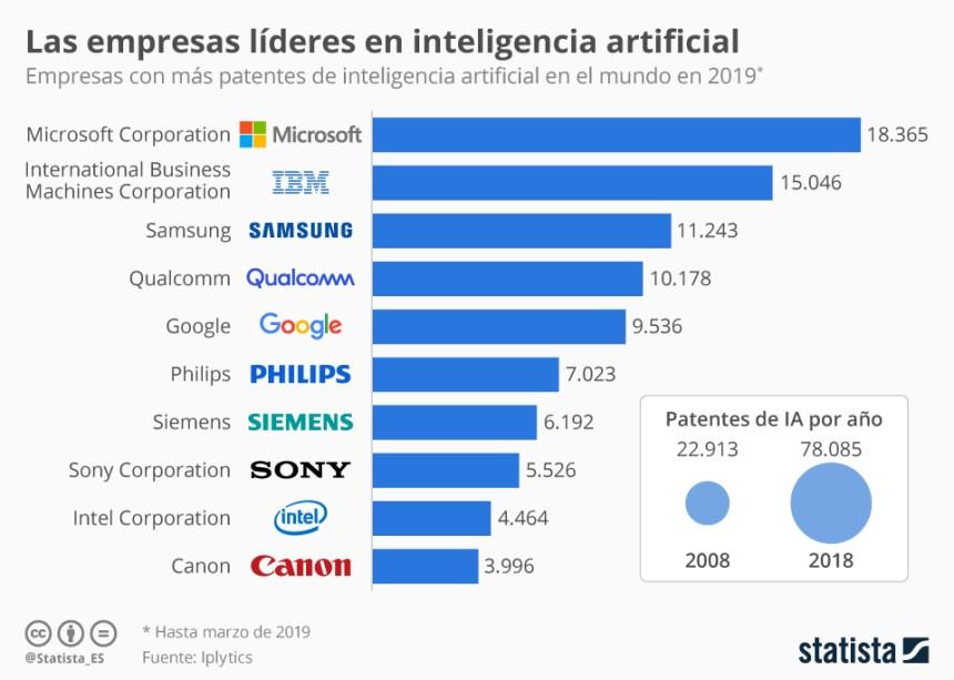 10 mayores empresas en Inteligencia Artificial