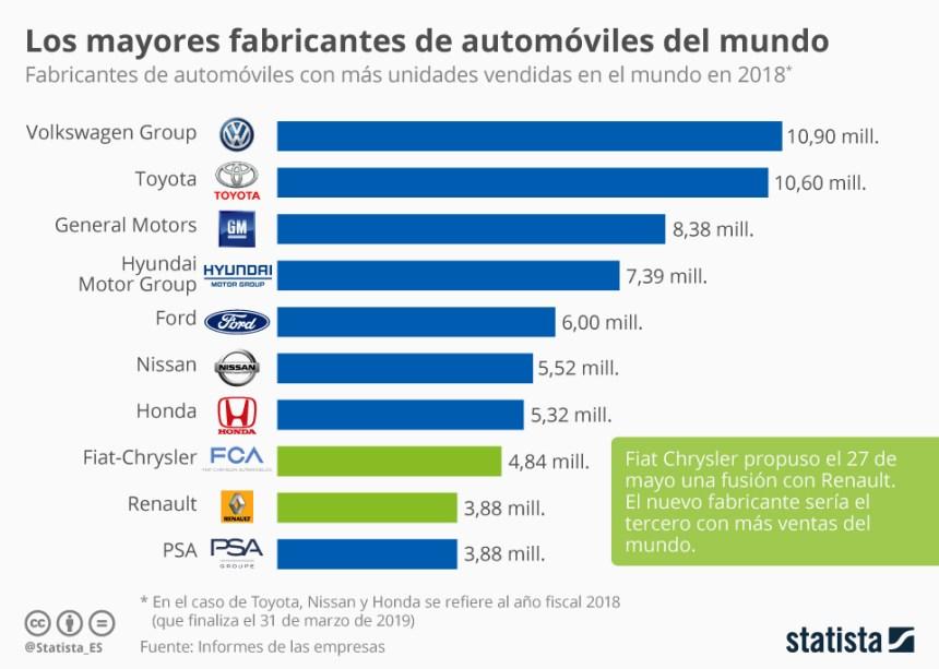 10 mayores fabricantes de automóviles del mundo