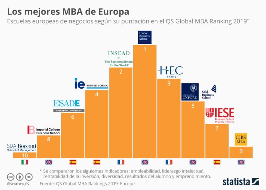 10 mejores Escuelas de Negocios en Europa