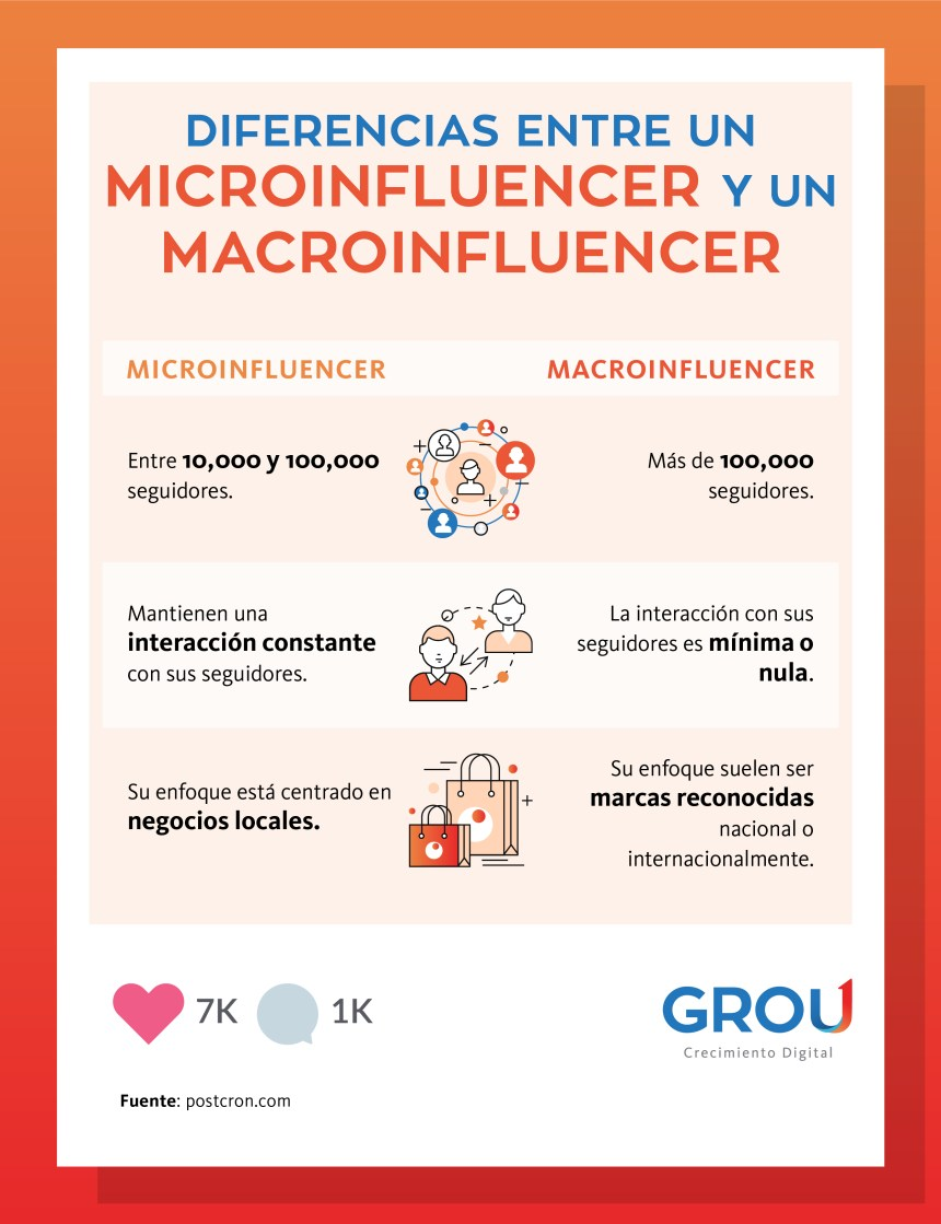 Microinfluencers vs Macroinfluencers