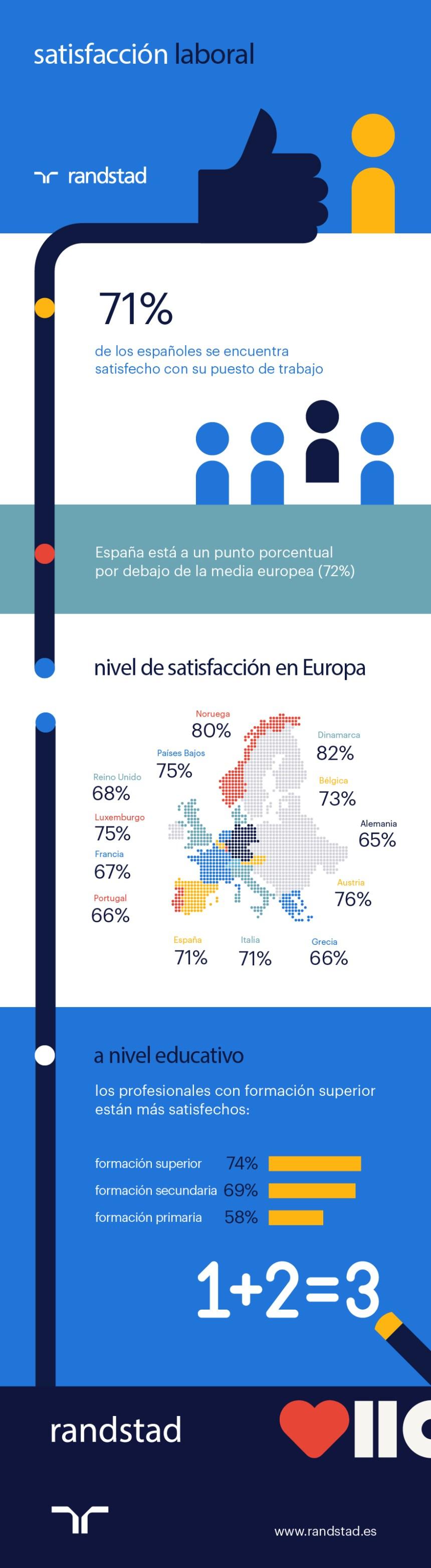 El 71% de los españoles está satisfecho con su puesto de trabajo