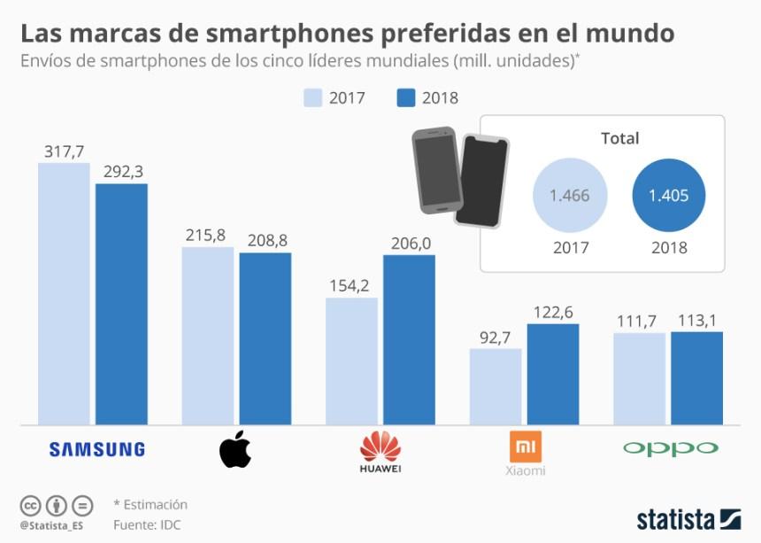 Las marcas que más smartphones venden