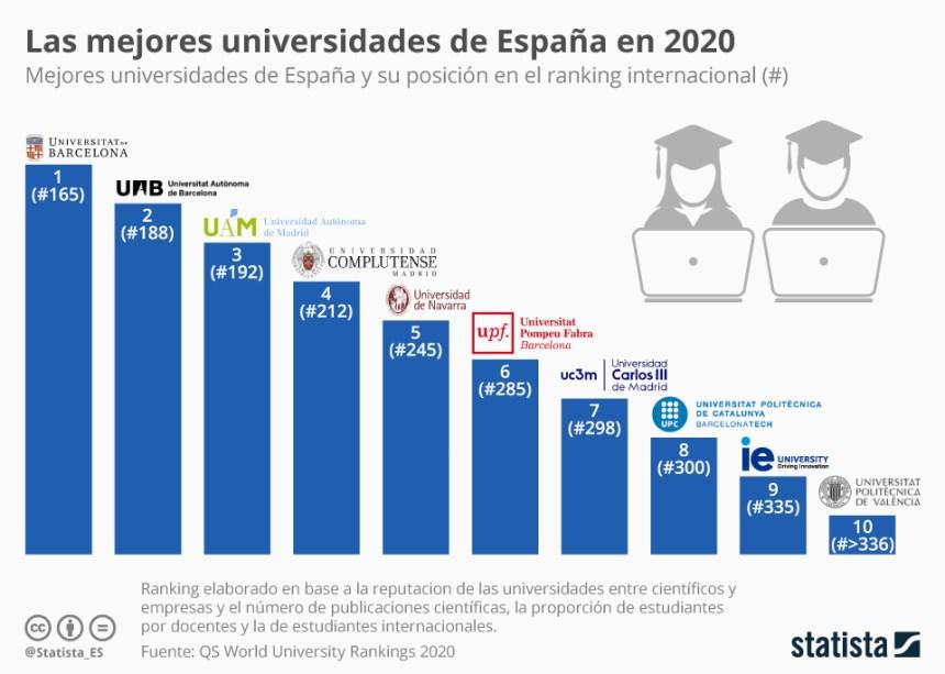 10 mejores universidades de España
