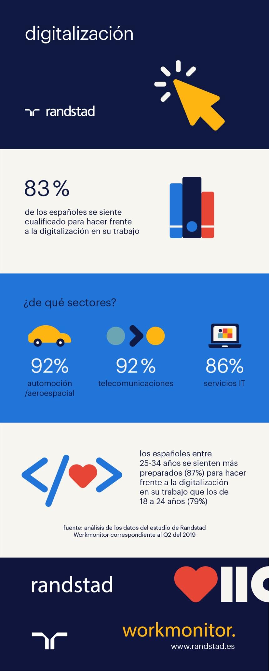¿Se sienten los españoles preparados para la digitalización en el trabajo?