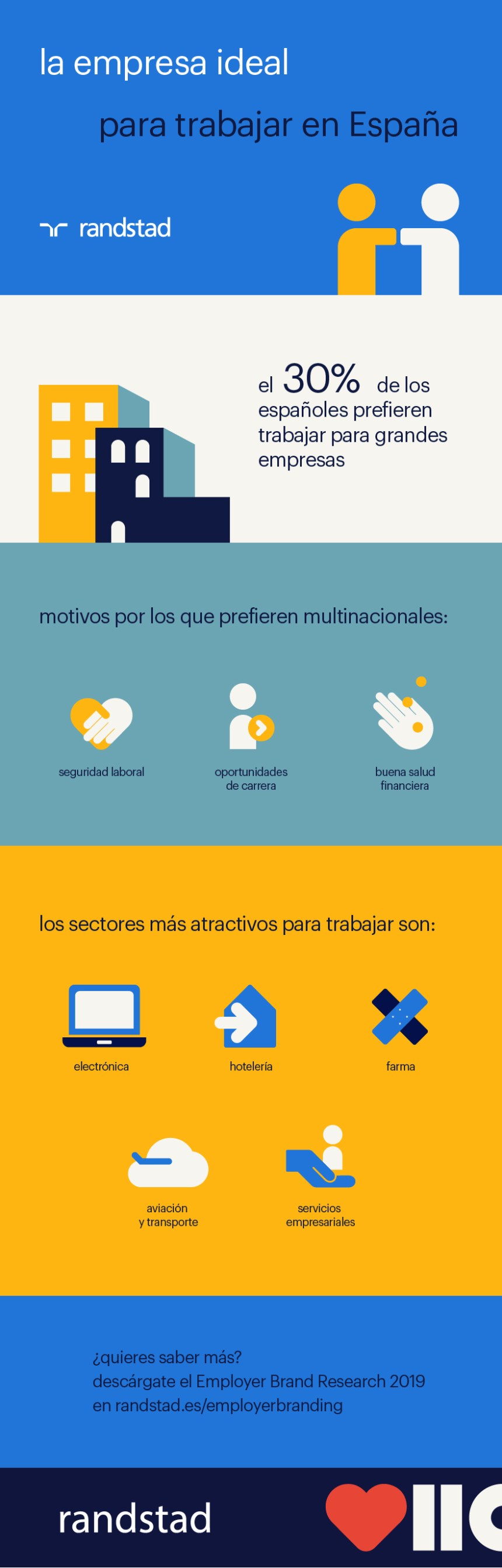 La empresa ideal para trabajar en España