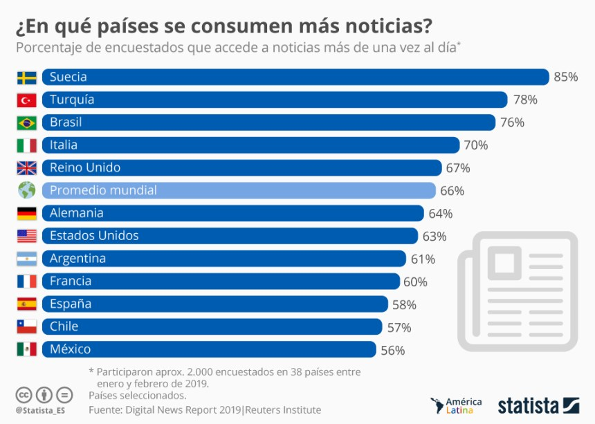 En qué países se consumen más noticias