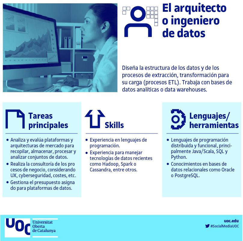 Profesión: Ingeniero de datos