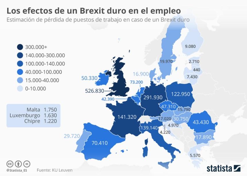 Efectos de un Brexit duro en el Empleo