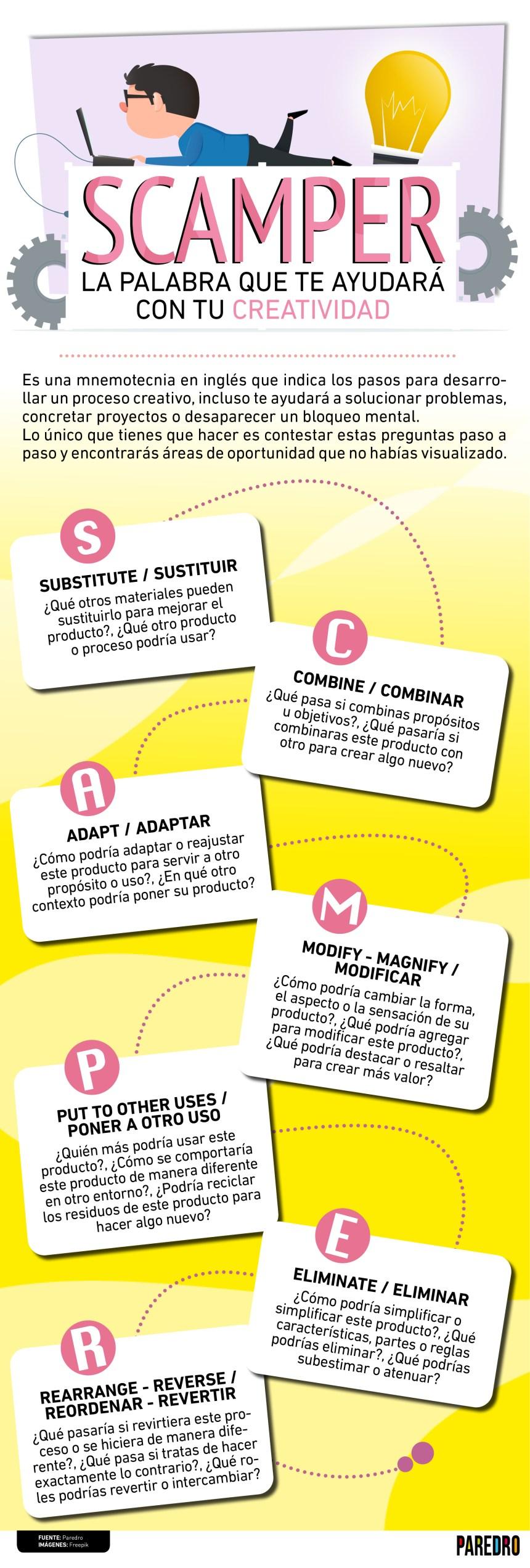 SCAMPER: La palabra que te ayudará con tu Creatividad