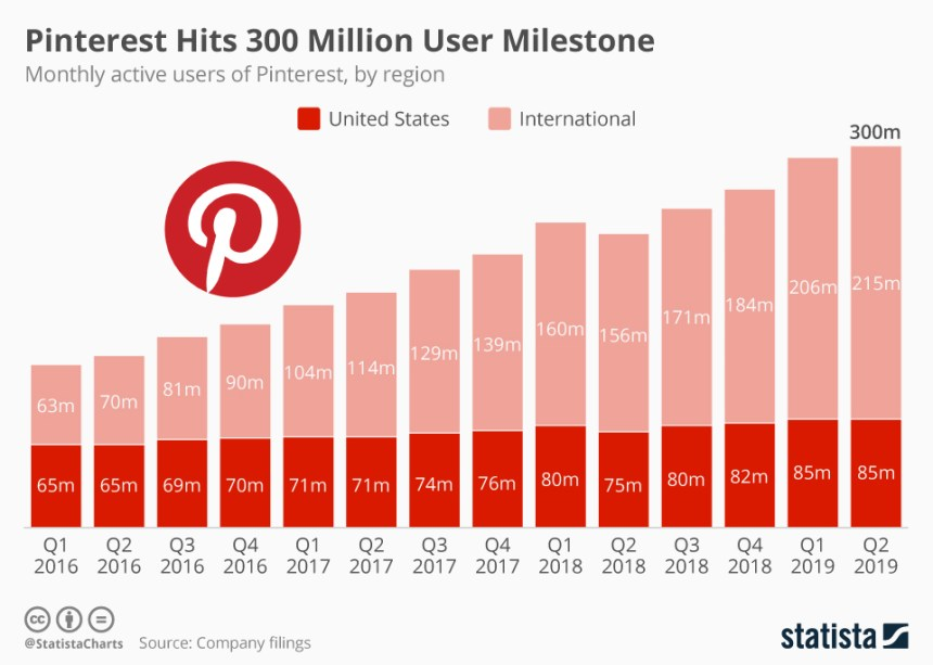 Evolución del número de usuarios de Pinterest
