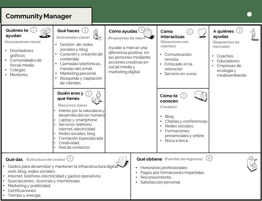 Modelo Canvas de un Community Manager freelance