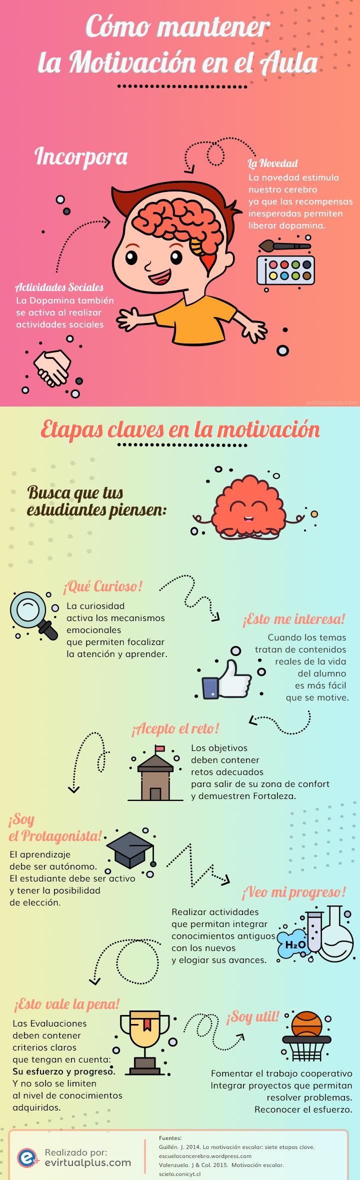 Cómo mantener la motivación en el aula