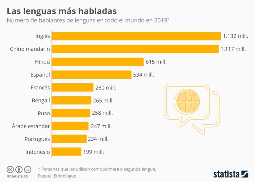 Idiomas más hablados del Mundo (como primera o segunda lengua)
