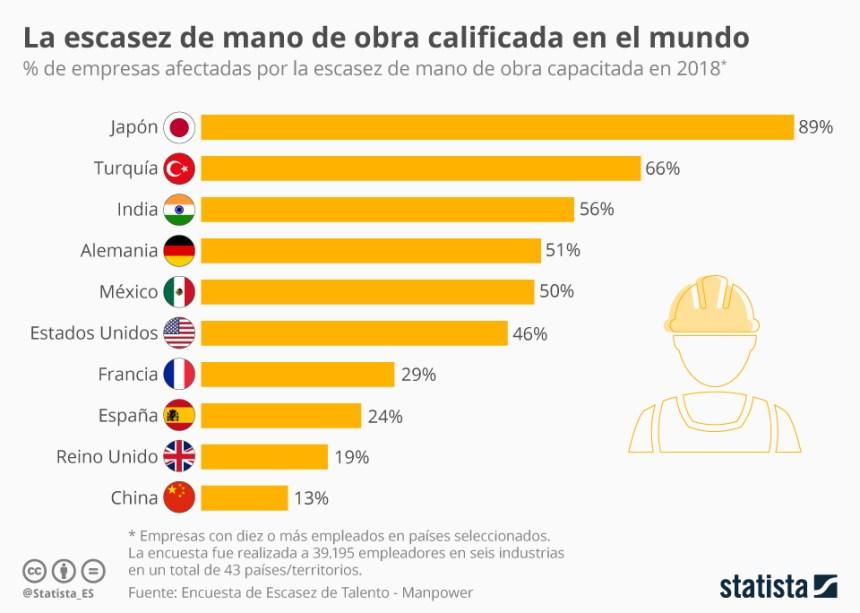 Países con mayor escasez de mano de obra cualificada