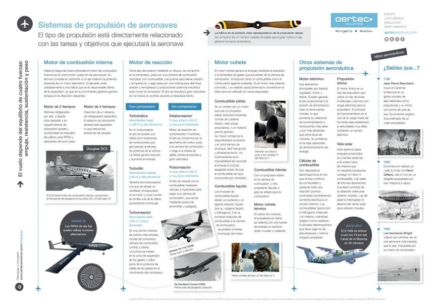 Sistemas de propulsión de aeronaves