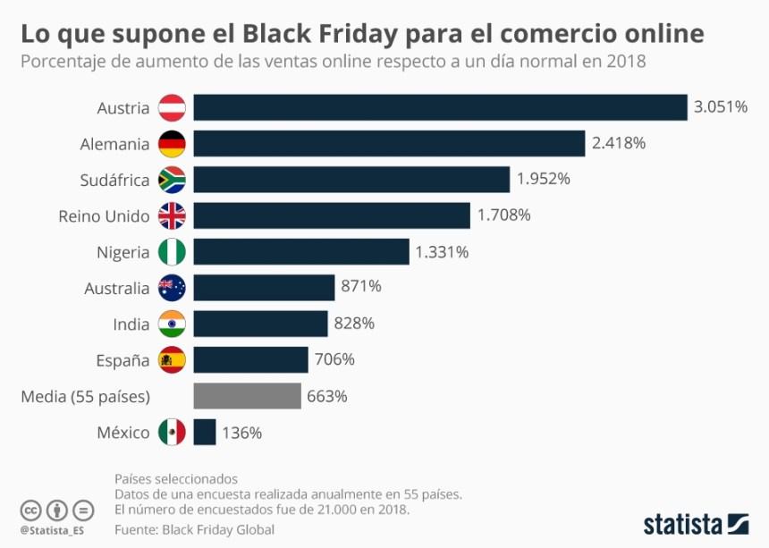 Aumento de las ventas en Black Friday respecto un día normal