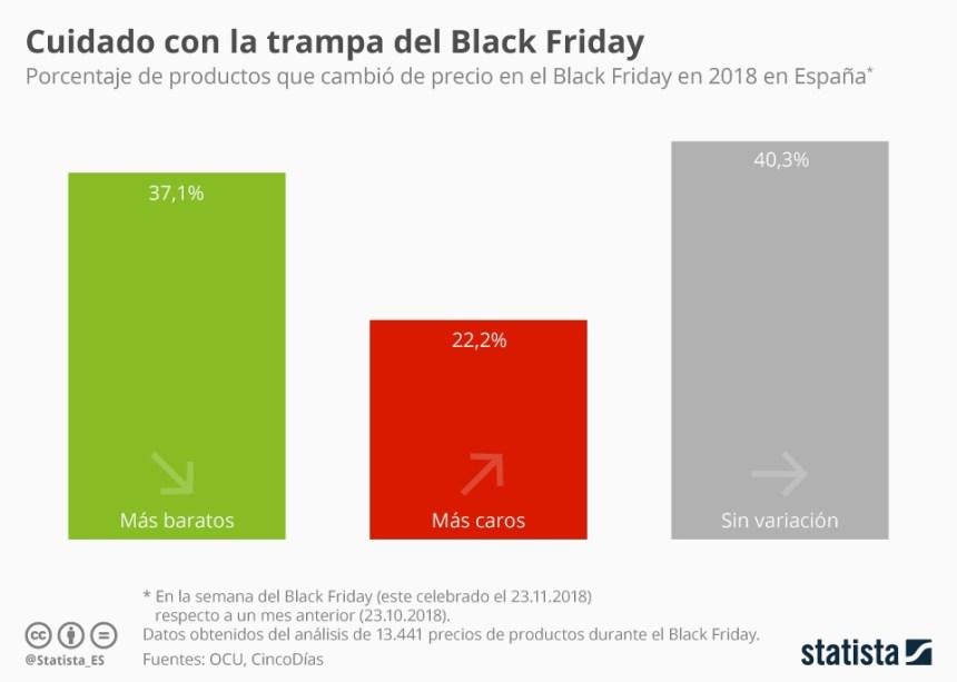 Porcentaje de productos que cambiaron de precio en Black Friday