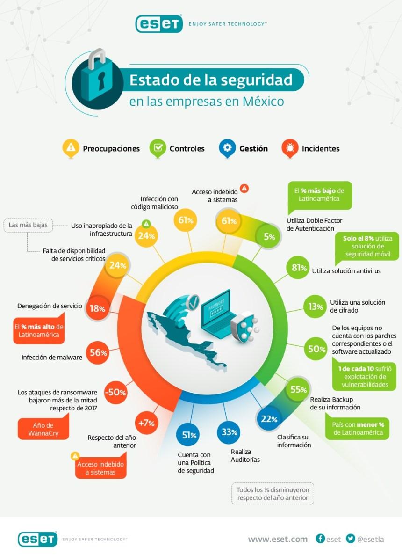 Ciberseguridad en las empresas de México