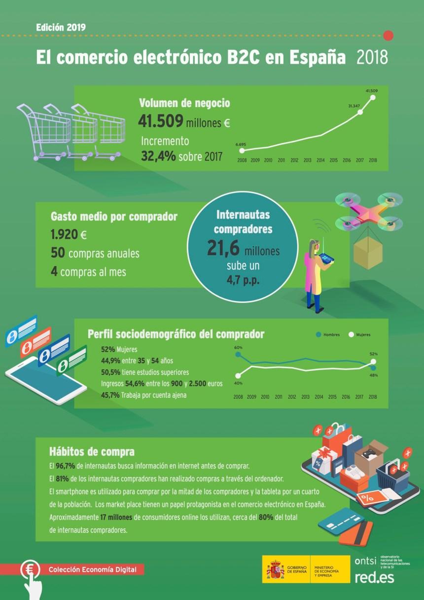 El Comercio Electrónico B2C en España