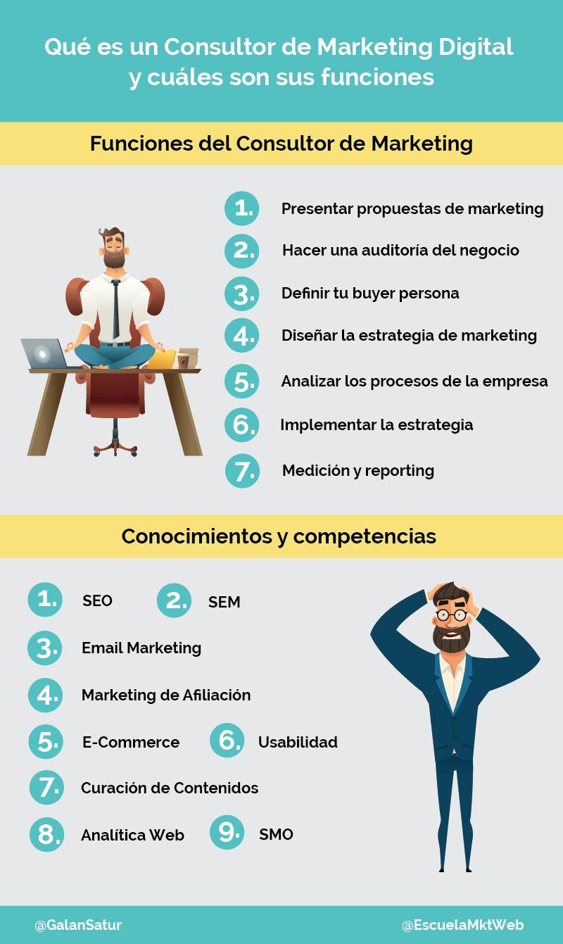 Qué es un Consultor de Marketing Digital