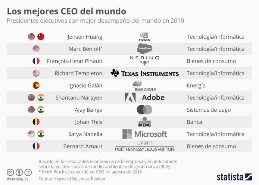 10 mejores CEO del mundo