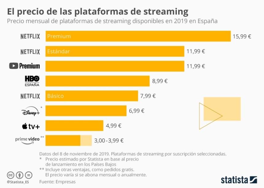 Precios de las plataformas de streaming en España