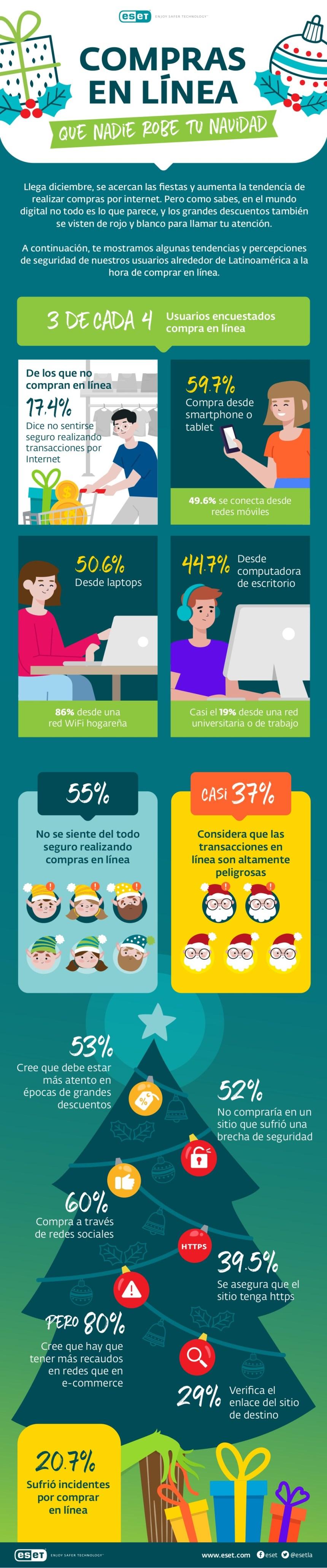 Compras online en Navidad en Latinoamérica