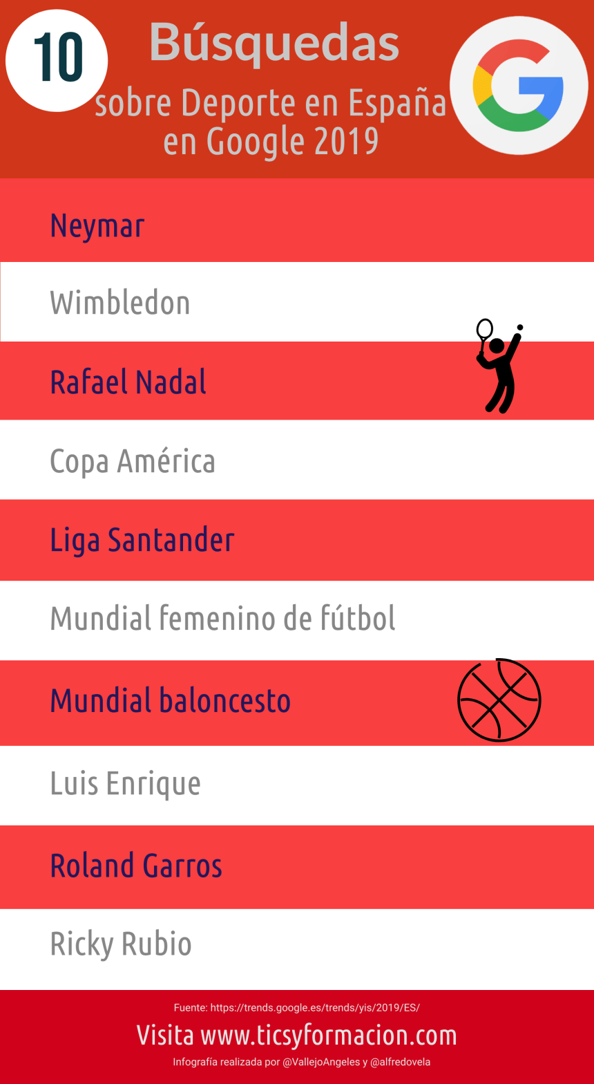 10 búsquedas sobre deporte más realizadas en Google en España 2019