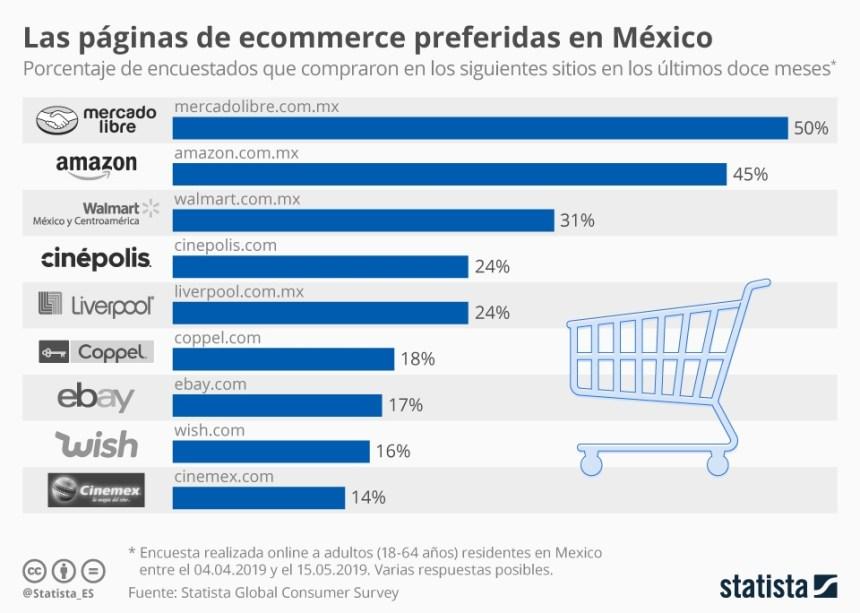 Webs de comercio electrónico más usadas en México