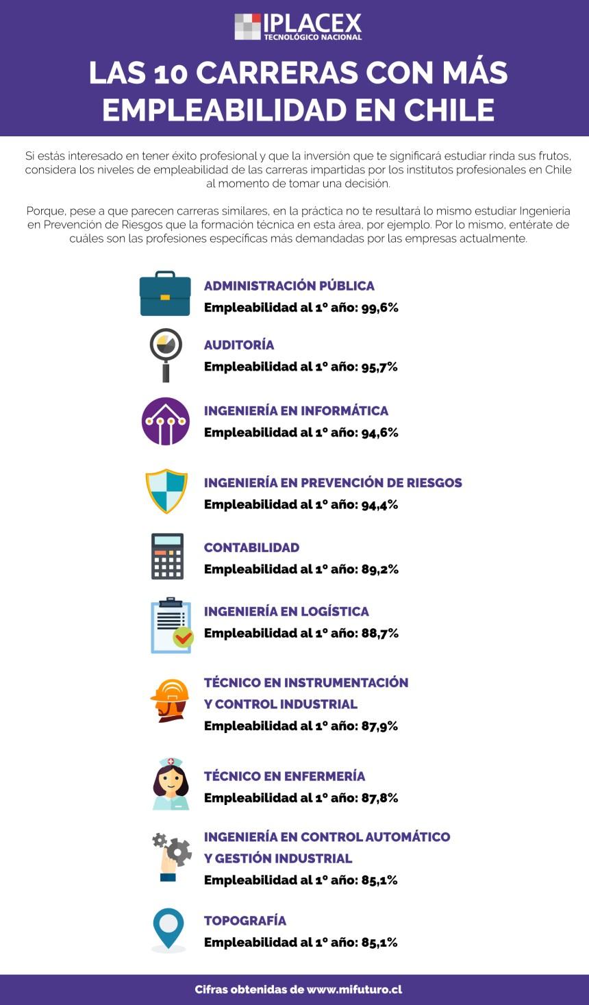 10 carreras con mayor empleabilidad en Chile
