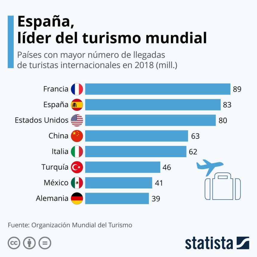 8 países que más turistas reciben