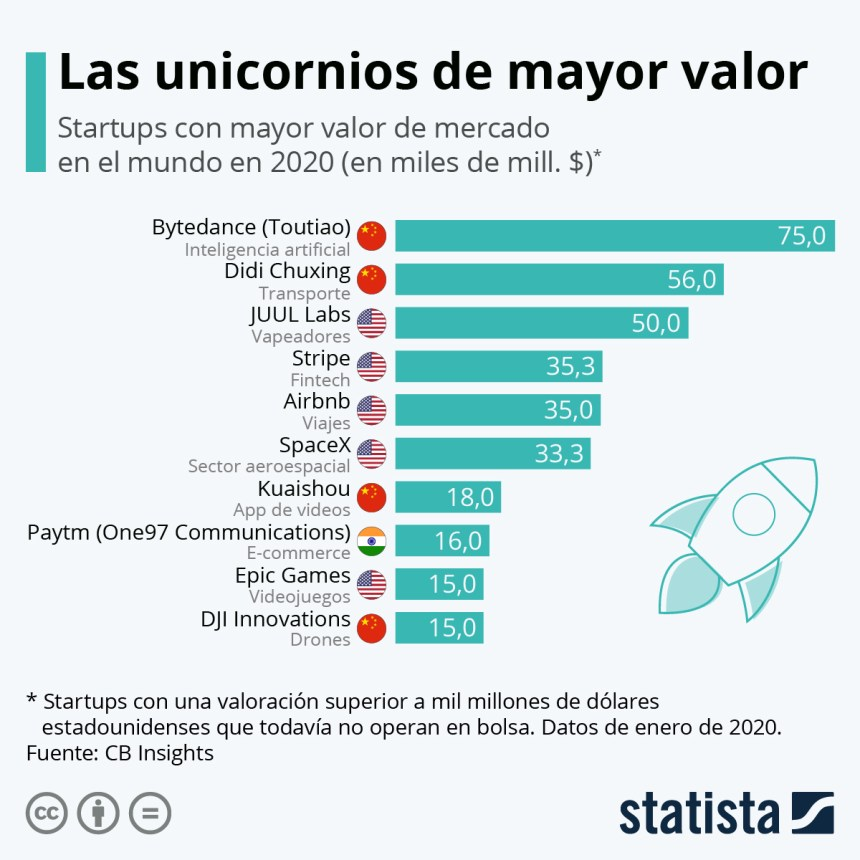Unicornios de mayor valor del mundo
