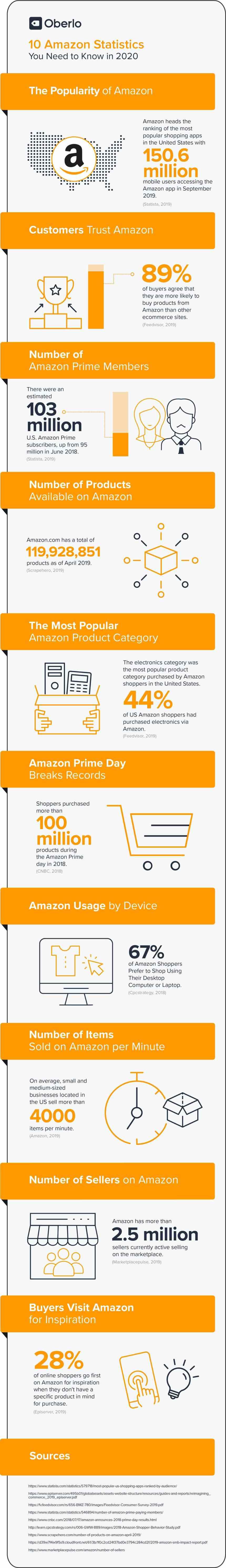 10 estadísticas sobre Amazon